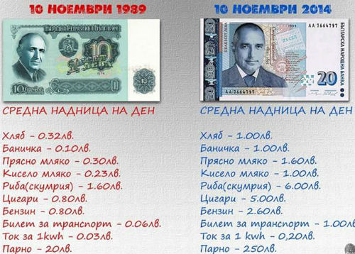 Todor_Jivkov_10_lv_Boiko_Borisov_20_lv_produkti